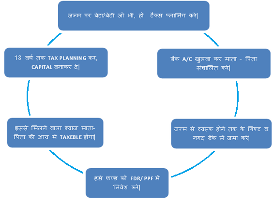 income tax kaise bachaye tareeke saving tips in hindi