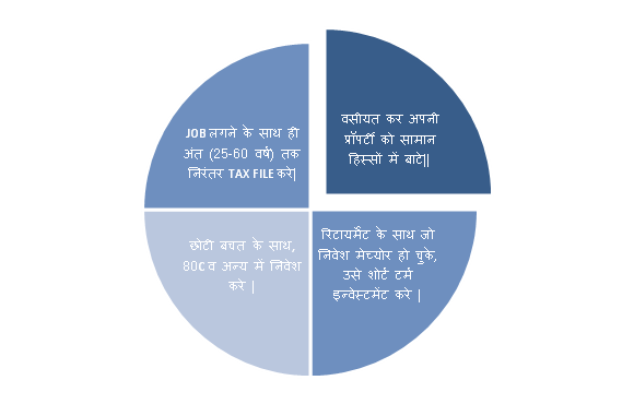 income tax kaise bachaye tarike saving tips in hindi