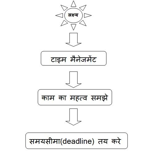 samay ka sadupyog mahatv nibandh kavita kahani dohe in hindi