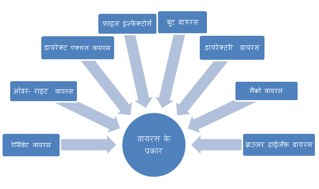 computer virus history itihas type karan bachane upay essay nibandh in hindi