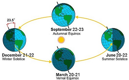 longest and shortest day of the year